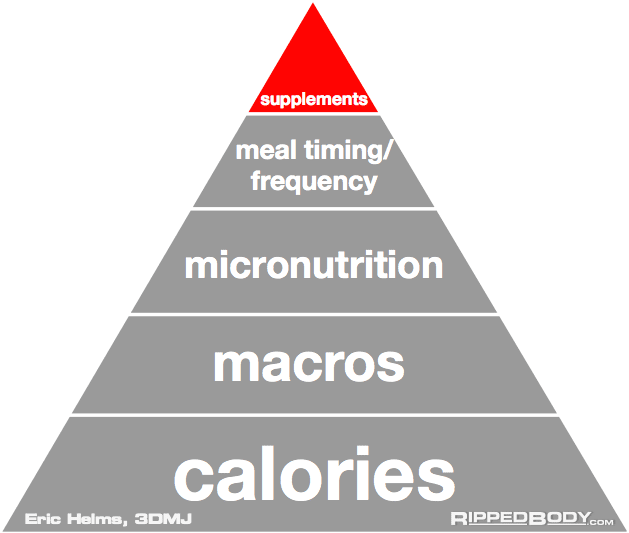 https://rippedbody.com/wp-content/uploads/2016/06/The-Pyramid-Of-Nutrition-Priorities-5-Supplements-Rippedbody.com_.png