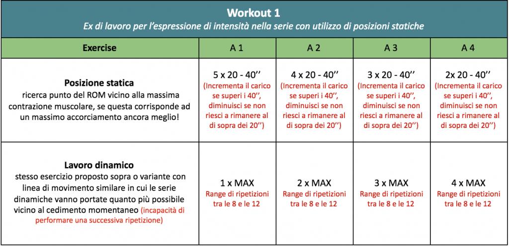 tabella statiche allenamento a buffer
